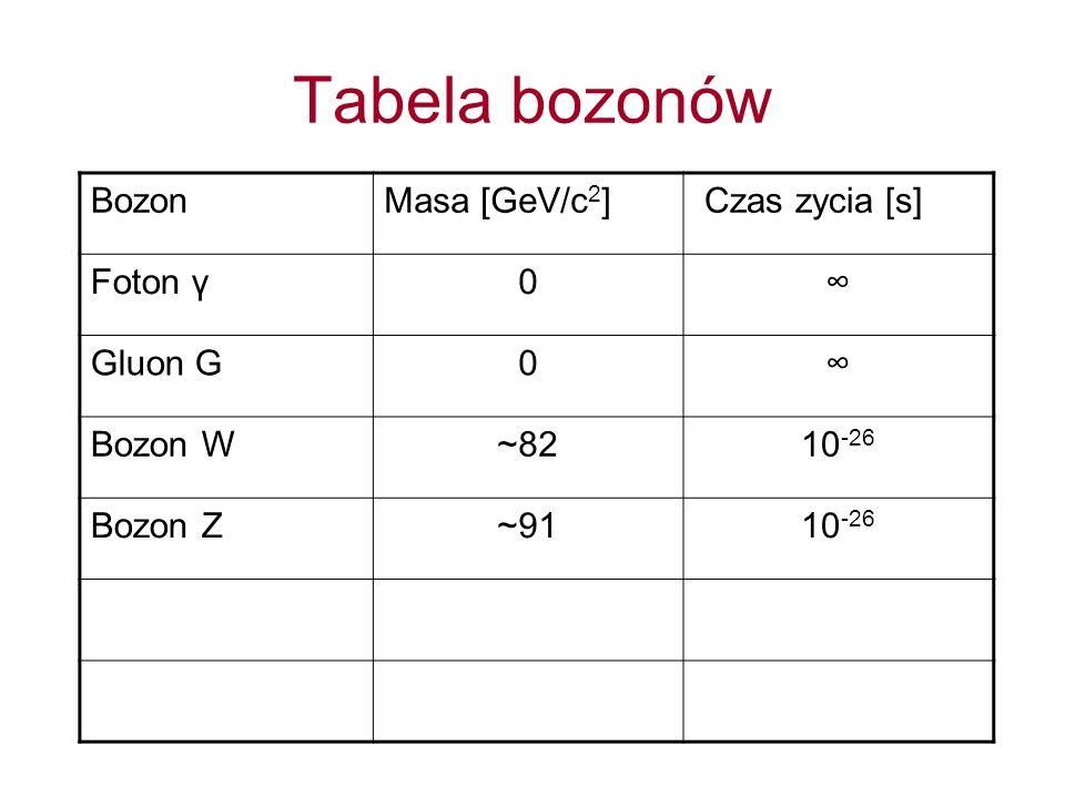 Tabela bozonów Bozon Masa [GeV/c2] Czas zycia [s] Foton γ ∞ Gluon G